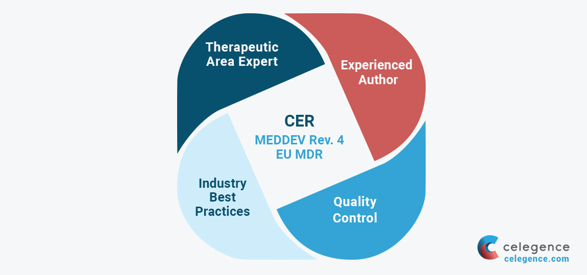 Cost-efficient and High Quality CEP & CER Writing for Global Medical Device Companies - Celegence