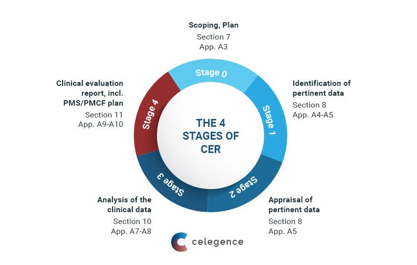 Software as Medical Device - Regulatory Bodies - Celegence