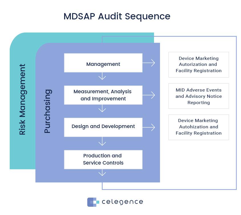 MDSAP Audit Sequence - Celegence Life Science Regulators