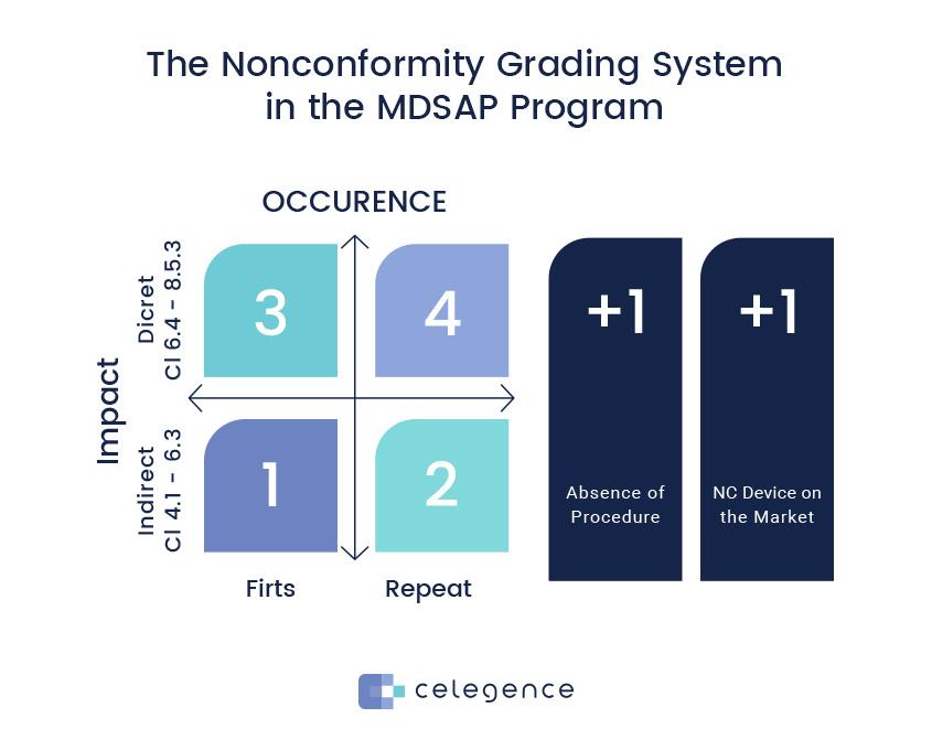 Nonconformity Grading System MDSAP Program - Celegence