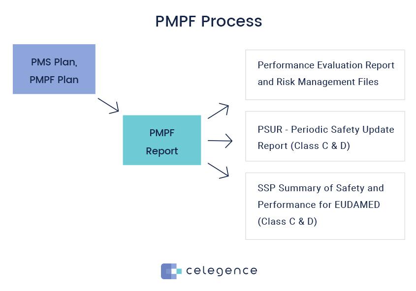 PMPF Process - Post Market IVDR - Celegence